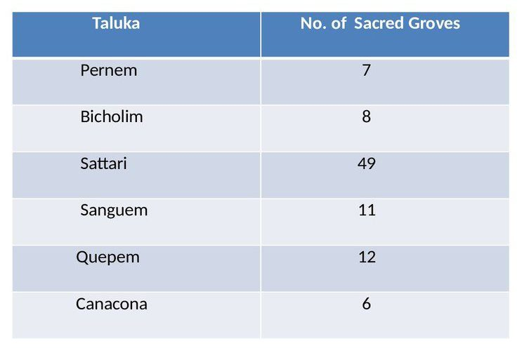 Sacred_Groves_taluka_wise